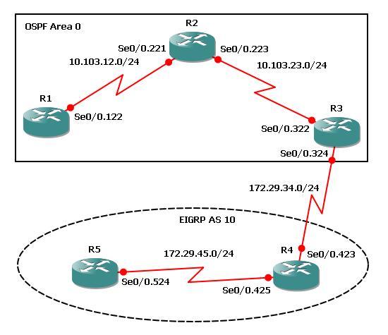 Configuring Mutual OSPF & EIGRP Redistribution | Free CCNA Workbook