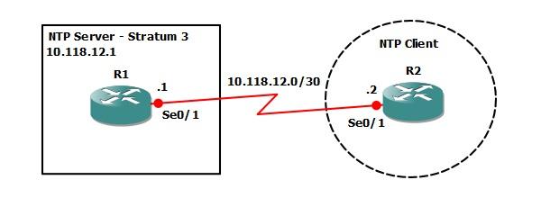 Configuring the Cisco IOS NTP Server | Free CCNA Workbook